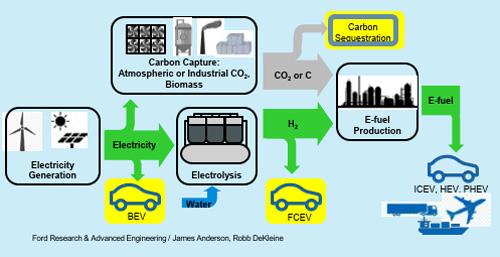 Brennstoffzelle – bei Elektromobilität mehrgleisig fahren
