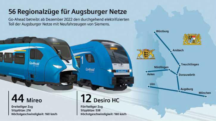 Regionalzüge für Augsburger Netze