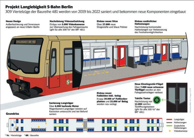 Langlebigkeit BR 481 S-Bahn Berlin