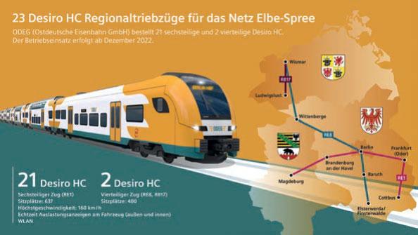 Desiro HC für das Netz Elbe-Spree