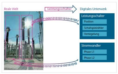IEC-61850-Anwendungen in Bahnenergieversorgungsanlagen