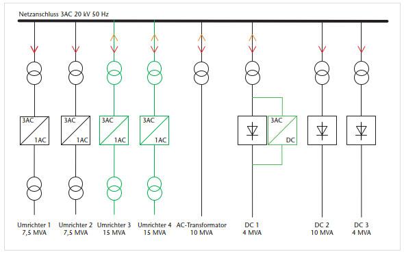 Frequenzumrichter als Spannungsquellen für die Prüfung von Bahnfahrzeugen