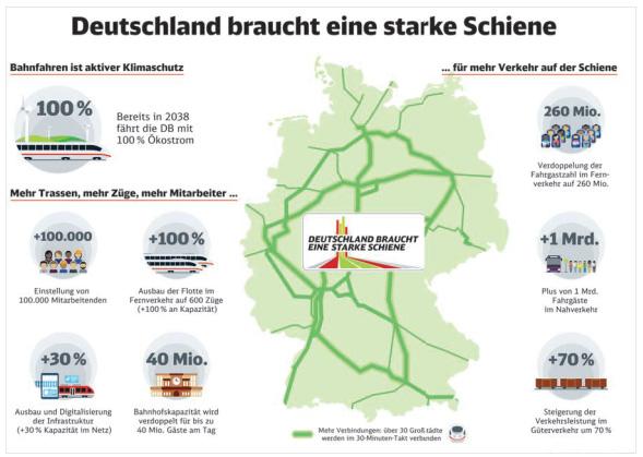 Starke Schiene für Deutschland