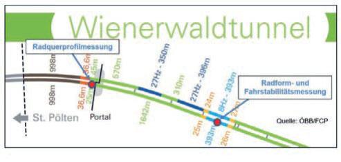 Bild 2: Lage der Messeinrichtungen im Wienerwaldtunnel (Grafik: ÖBB).