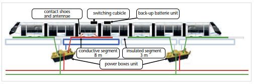 Elektrisch leitende Bodenenergieversorgung für Straßen