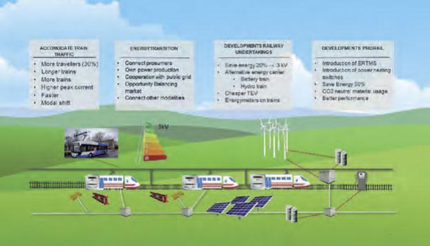 Auswirkung der Energiewende auf die DC-Bahenergieversorgung in den Niederlanden