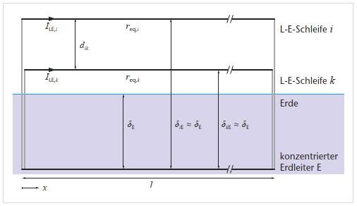 Partielle Induktivitäten zur Model lierung induktiver Kopplungen bei der Simulation von ACBahnsystemen