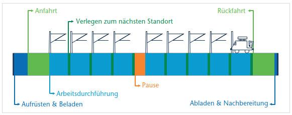 Modellierung der Lebenszykluskosten von Oberleitungsanlagen
