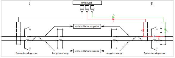 Streckentrennungen und die Digitale Schiene